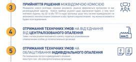 Сім кроків до індивідуального опалення у Тернополі